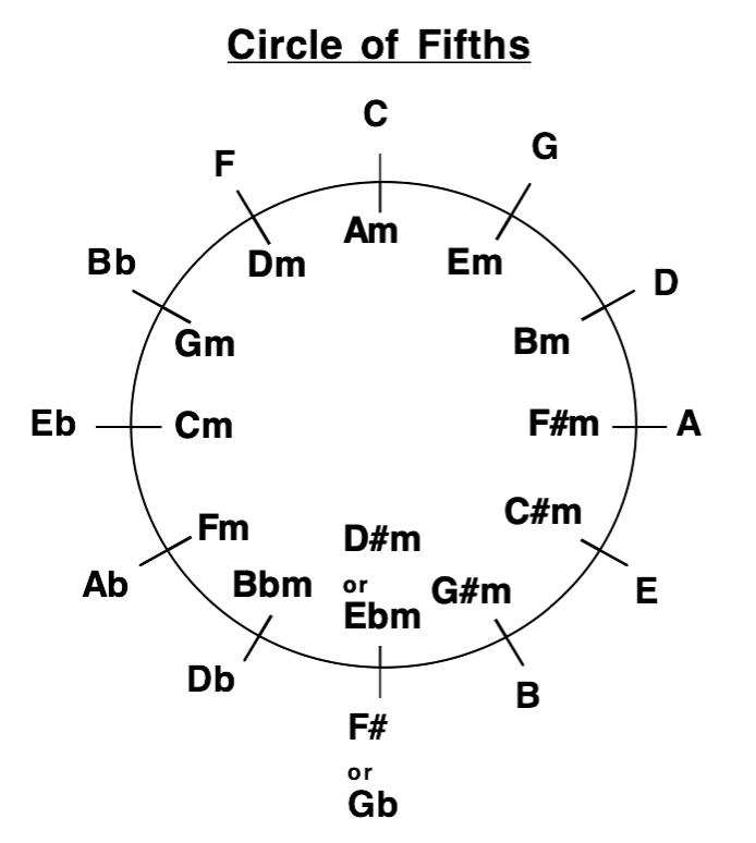 Image for How does the Circle of 5ths help me understand Chord Theory?