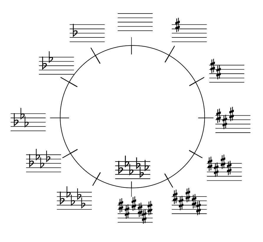 Image for How does the Circle of 5ths/4ths relate to the Key Signatures?