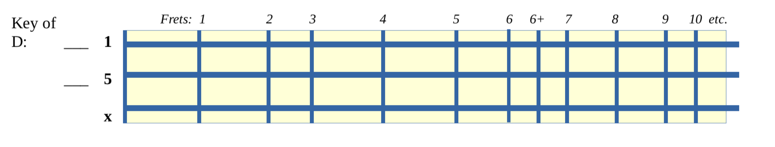 Image for How does the Circle of 5ths help me understand my Mountain Dulcimer?